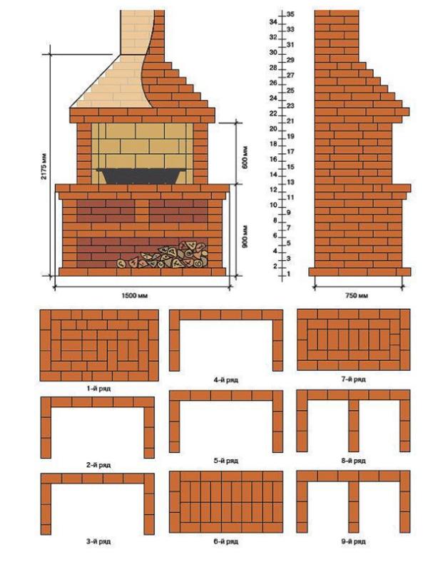 Пошаговая инструкция постройки барбекю как сделать барбекюшницу своими руками из металла