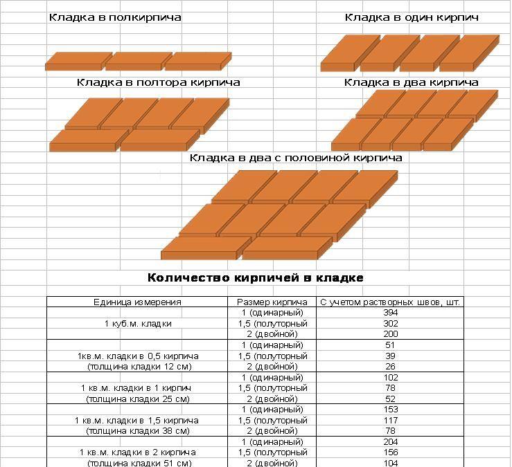 Квадратный метр в кирпичах
