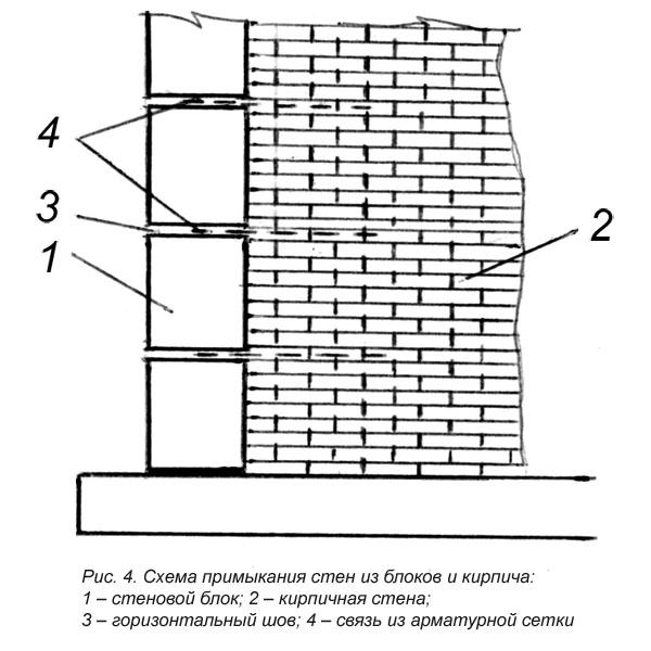 Вертикальное армирование дымохода как утеплять трубу дымохода пластиковую